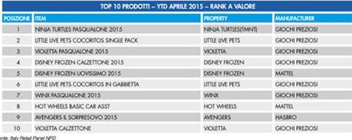 top-10-prodotti-giocattoli-gennaio-aprile-2015